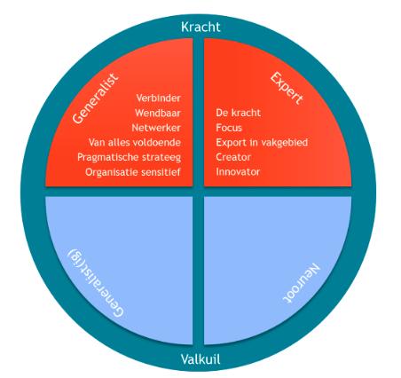 model: kracht van generalisten