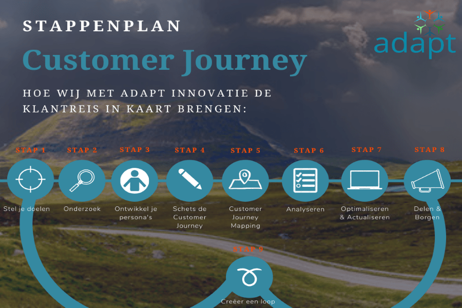 klantgedrevenheid, Customer Journey Model Adapt Innovatie