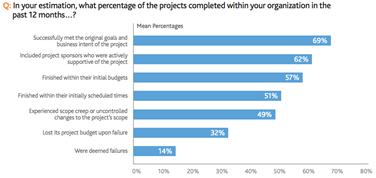 Modern Projectmanagement